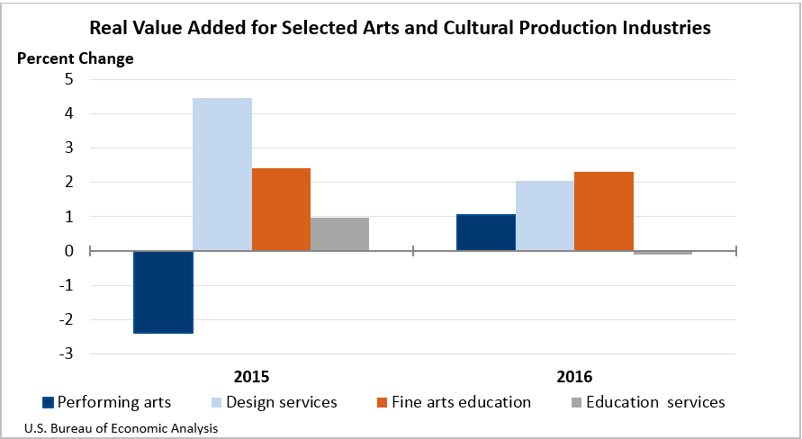 Real Value for Selected Arts and Cultural Production Industries