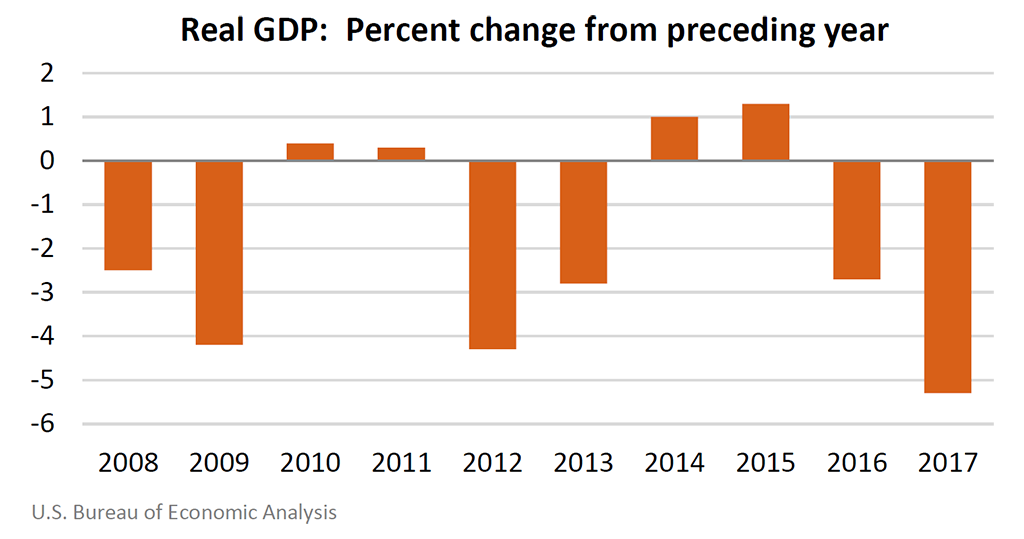 Chart of Real GDP: Percent change from preceding year.