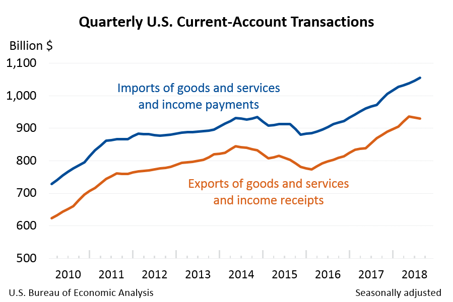 Quarterly U.S. Current-Account Transactions