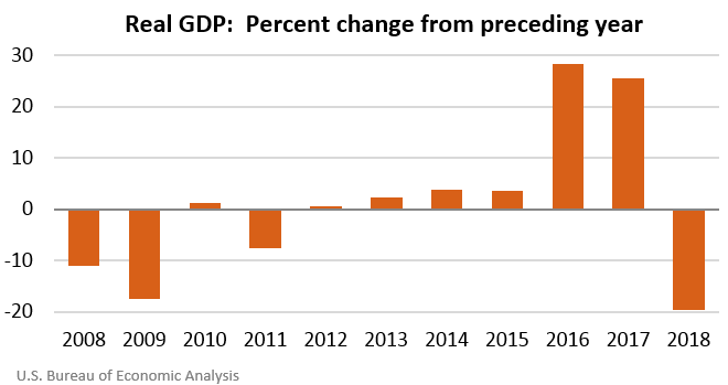 Real GDP:  Percent change from preceding year