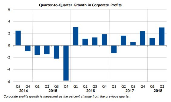 Corporate Profits in Second Quarter 2018