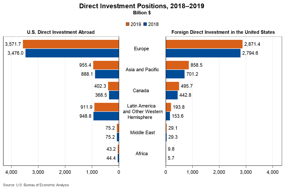 Chart of Direct Investment Positions, 2018-2019
