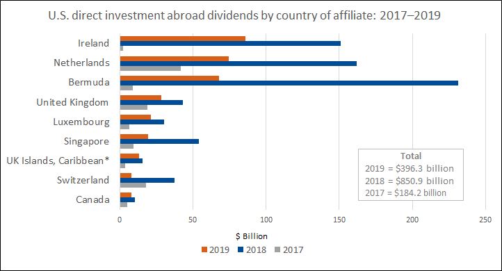Chart of U.S. Direct Investment Abroad Dividends by Country of Affiliate: 2017-2019
