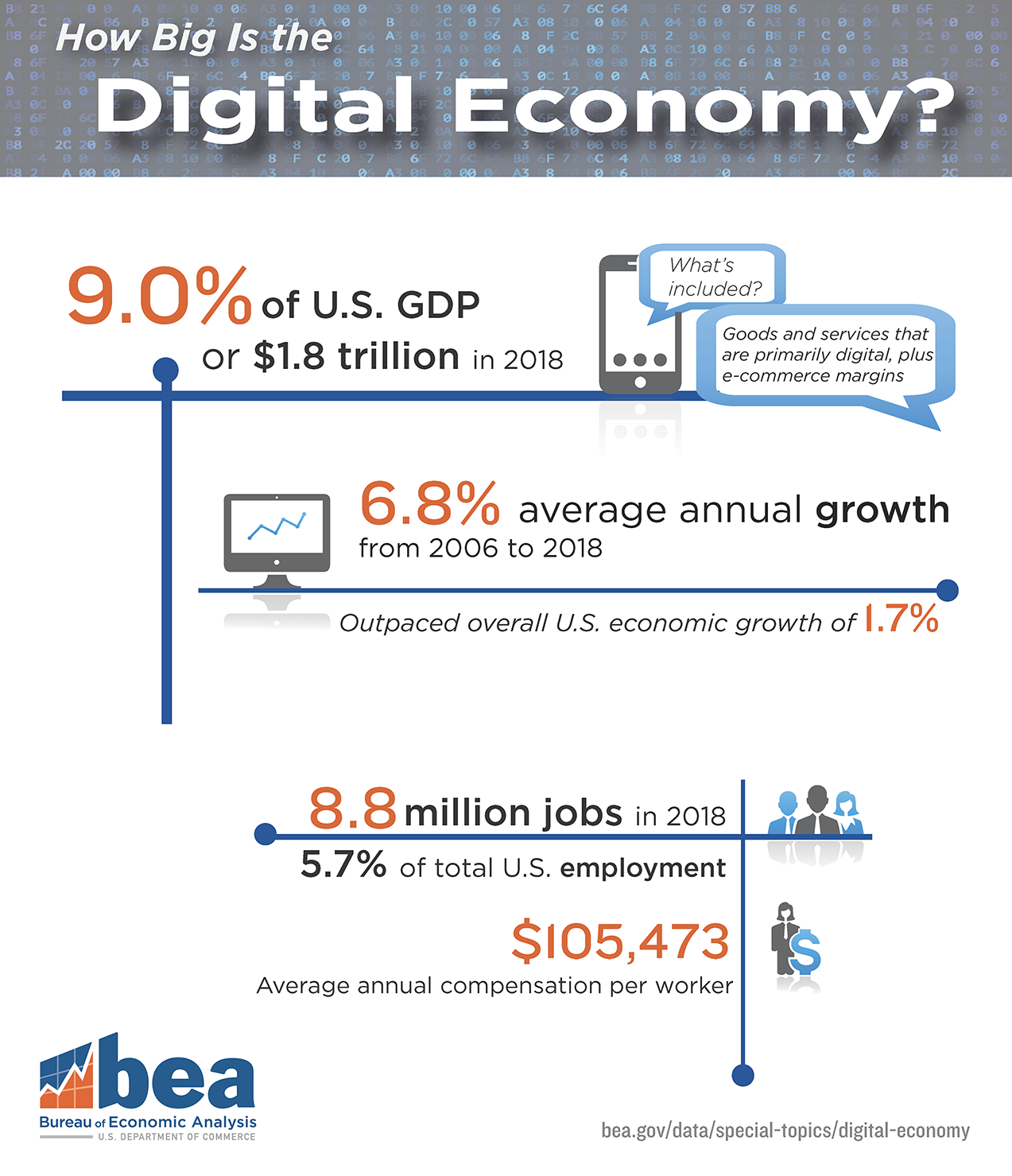 How Big is the Digital Economy? 2018