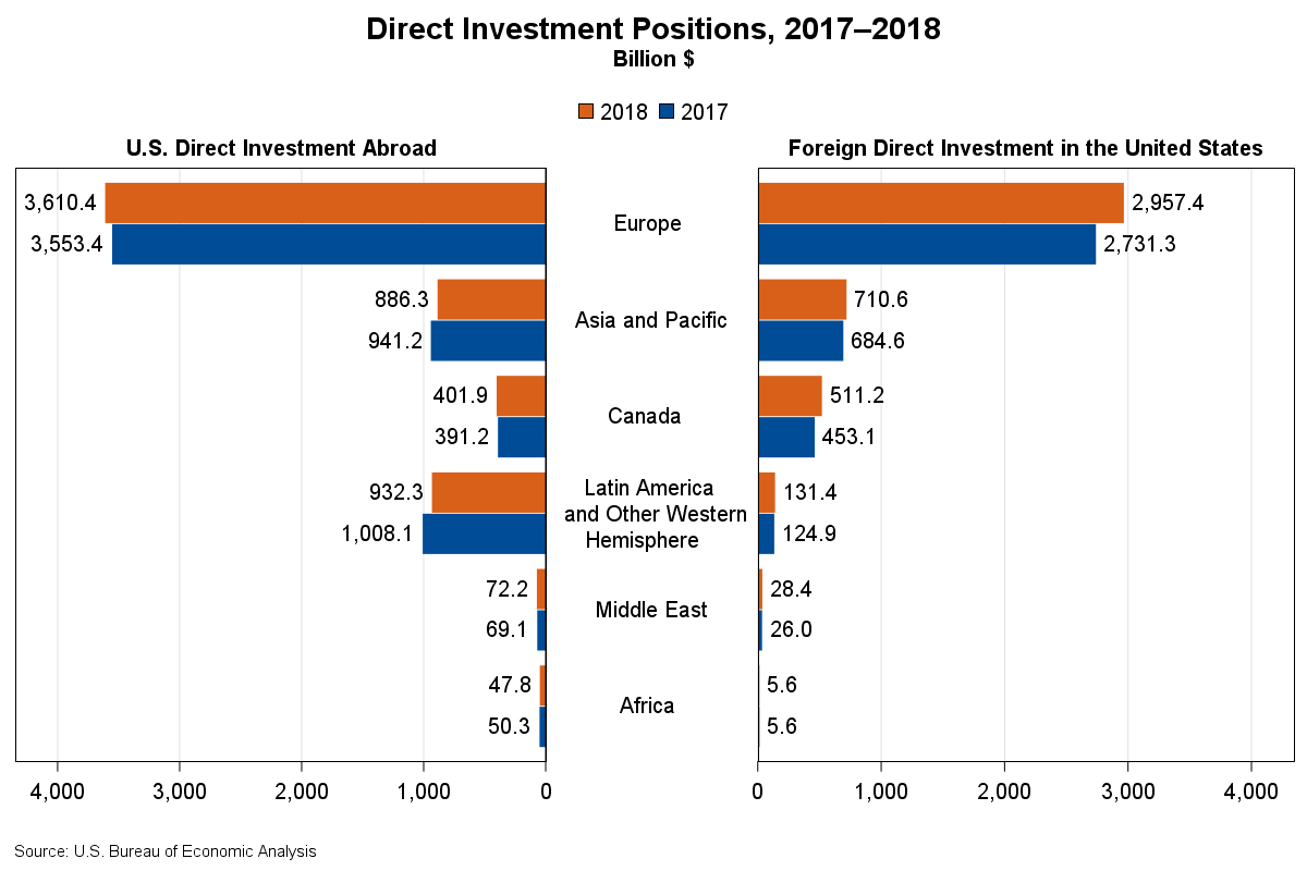 Chart of sDirect Investment Positions, 2017-2018