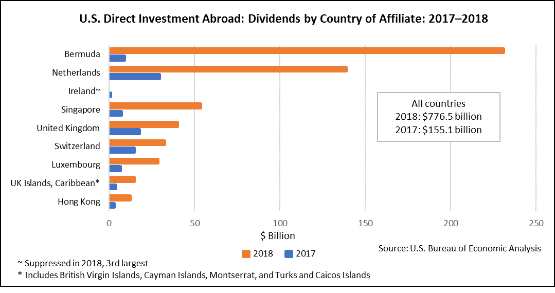 Chart of USDIA: Dividends by Country of Affiliate: 2017-2018