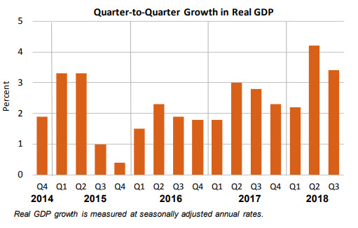 GDP Increases in the Third Quarter 2018