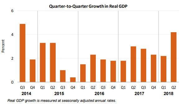 GDP Increases in Second Quarter 2018
