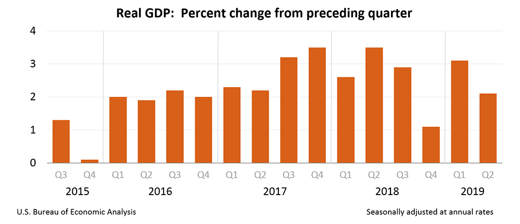 Real GDP: Percent change from preceding quarter, Q2 2019 Adv