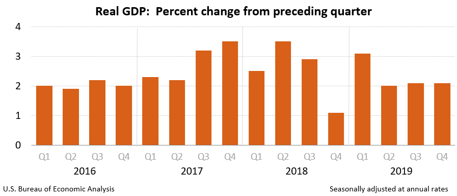 Real GDP: Percent change from proceeding quarter