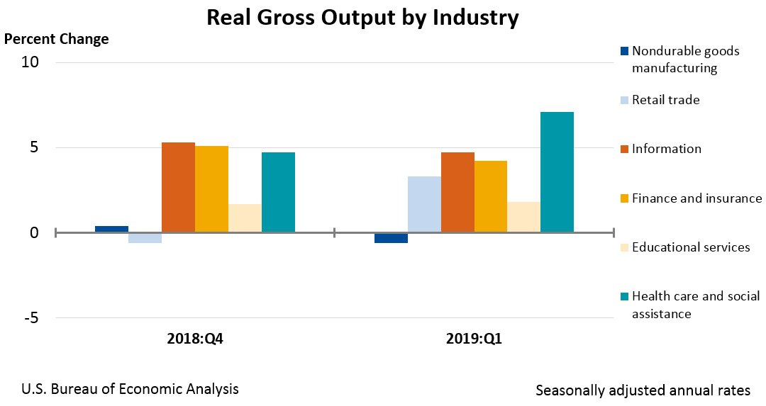 Real Gross Output by Industry