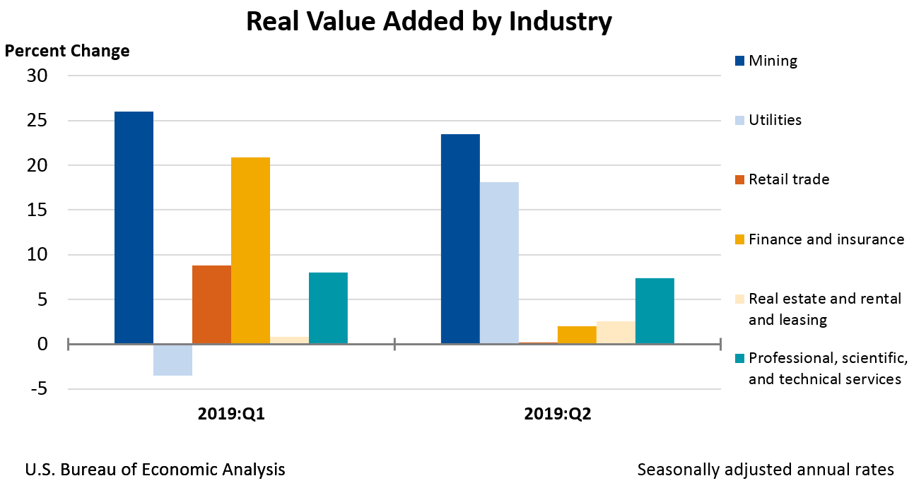 Real Value Added by Industry