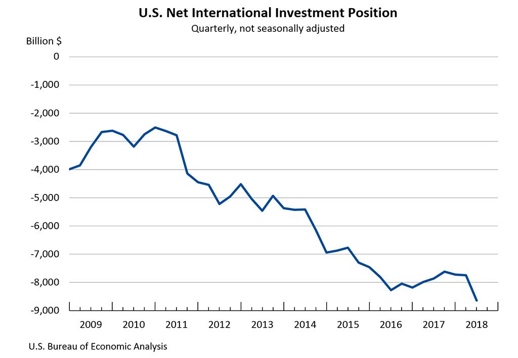 U S  Net International Investment Position: Second Quarter