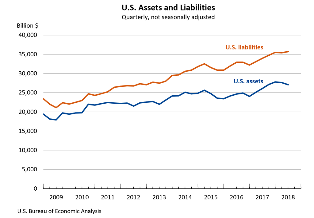 U.S. Assets and Liabilities - Quarterly, not seasonally adjusted