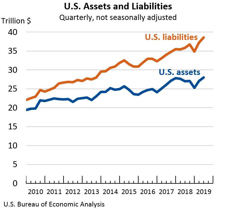 U.S. Assets and Liabilities: Quarterly, not seasonally adjusted