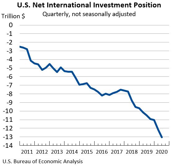 U.S. Net International Investment Position