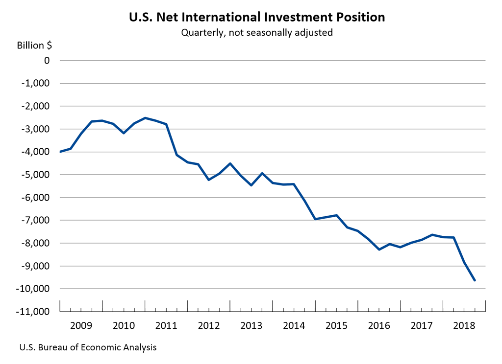 U.S. Net International Investment Position