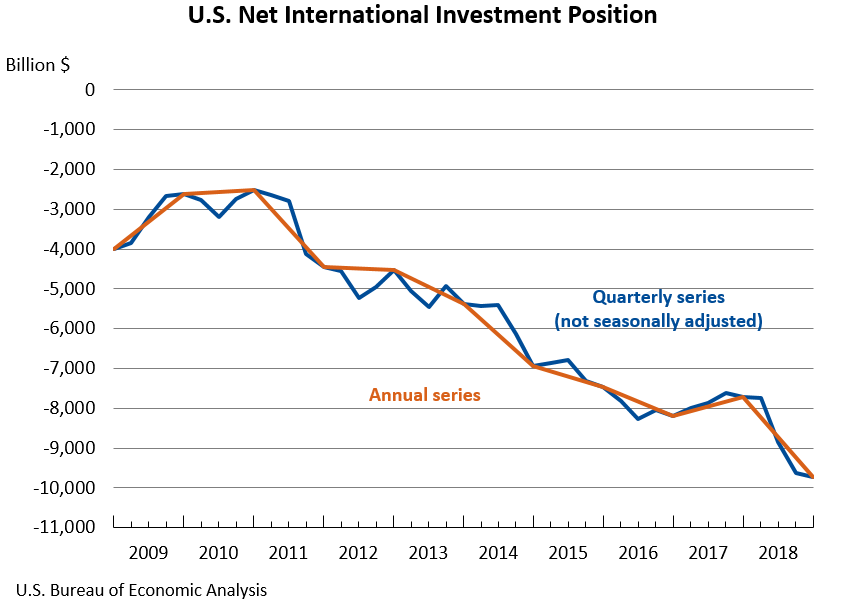 U.S. International Investment Position