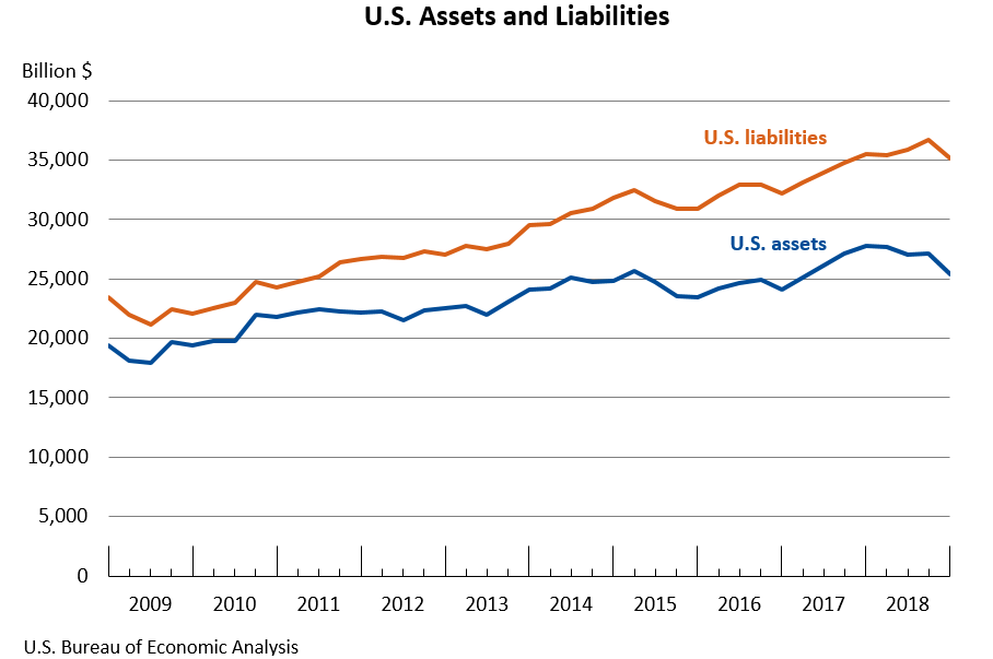 U.S. Assets and Liabilities