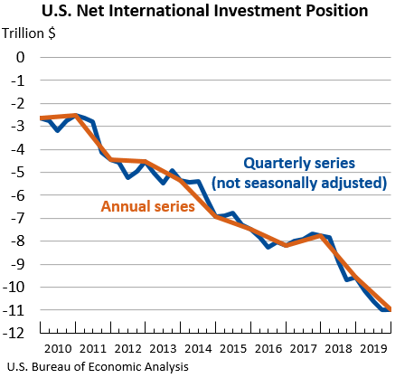 U.S. Net International Investment Position: Quarterly, not seasonally adjusted