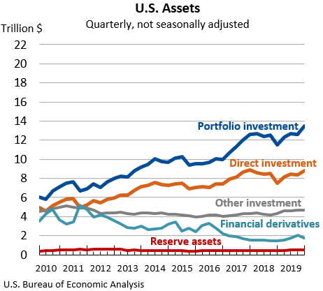 U.S. Assets: Quarterly, not seasonally adjusted