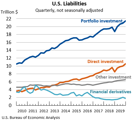 U.S. Liabilities: Quarterly, not seasonally adjusted