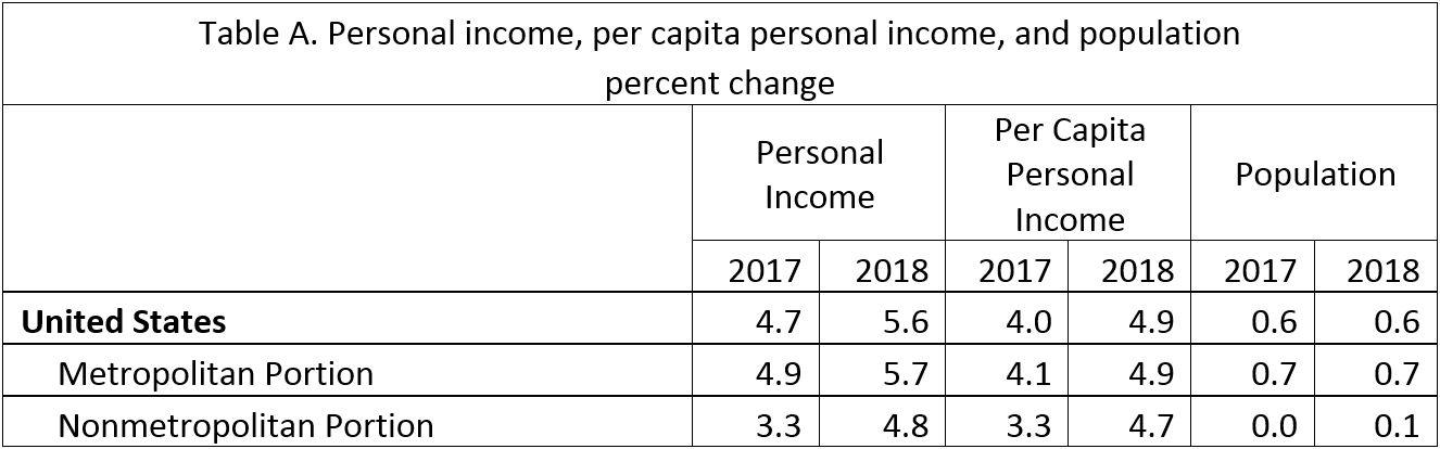Table A. per capita personal income and population change