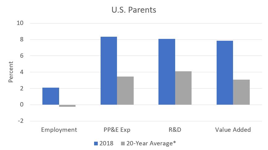 U.S. Parents 2018