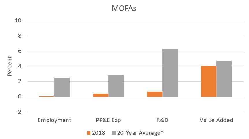 MOFAs 2018