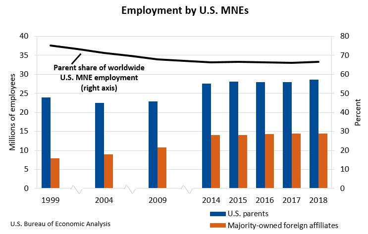 Employment by U.S. MNEs 2018