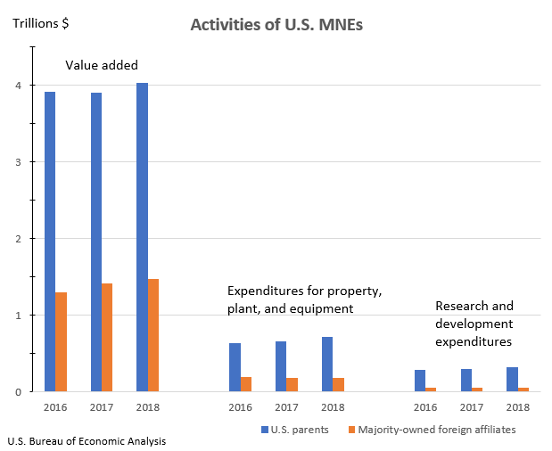 Activities of U.S. MNEs