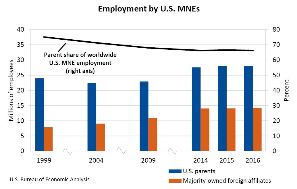 Employment by U.S. MNEs