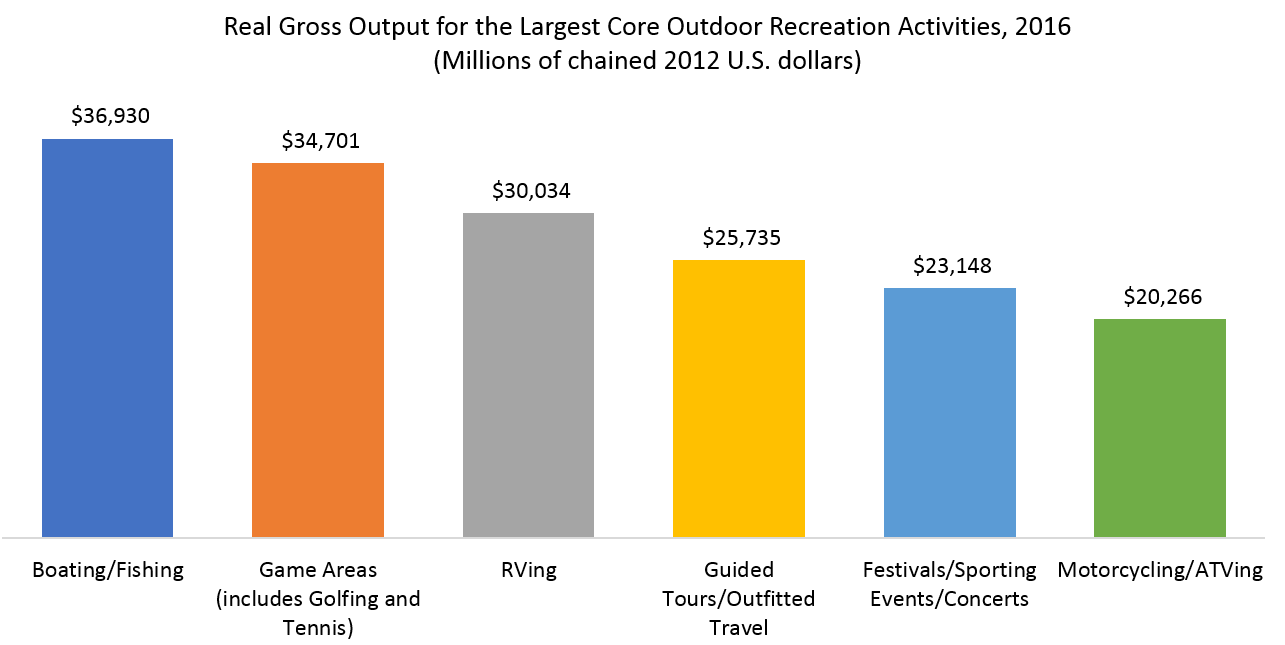 Real Gross Output for the Largest Core Outdoor Recreation Activities, 2016