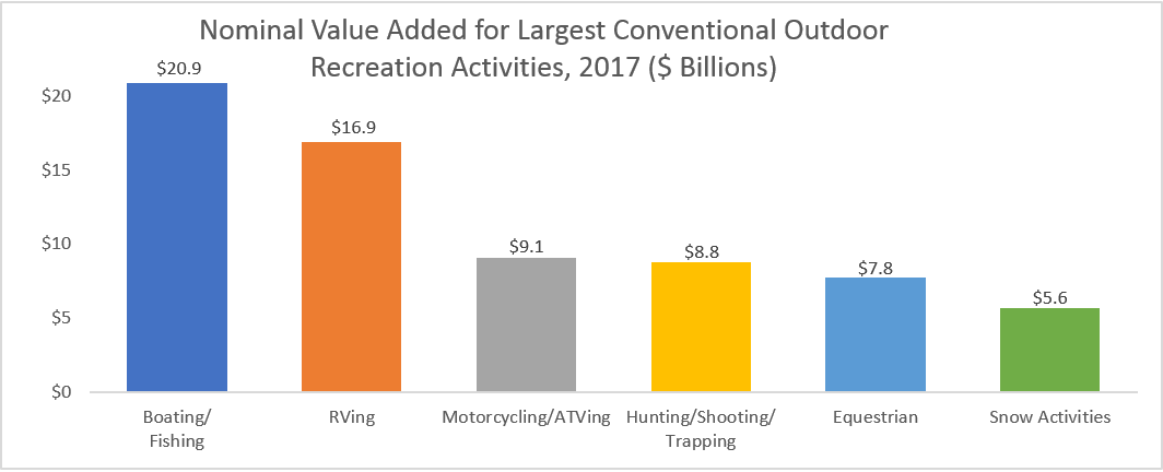 Chart: Nominal Value Added for Largest Conventional Outdoor Recreation Activities, 2017