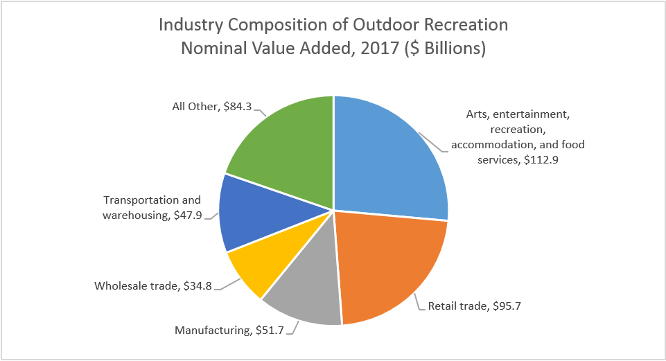 Industry Composition of Outdoor Recreation Nominal Value Added, 2017
