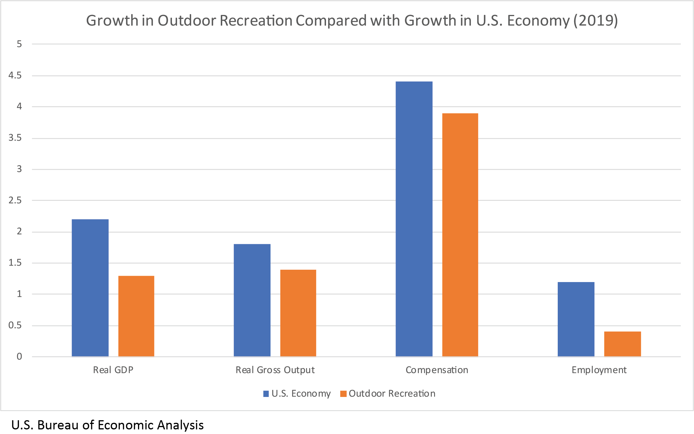Chart: Growth in Outdoor Recreation Compared with Growth in U.S. Economy (2019)