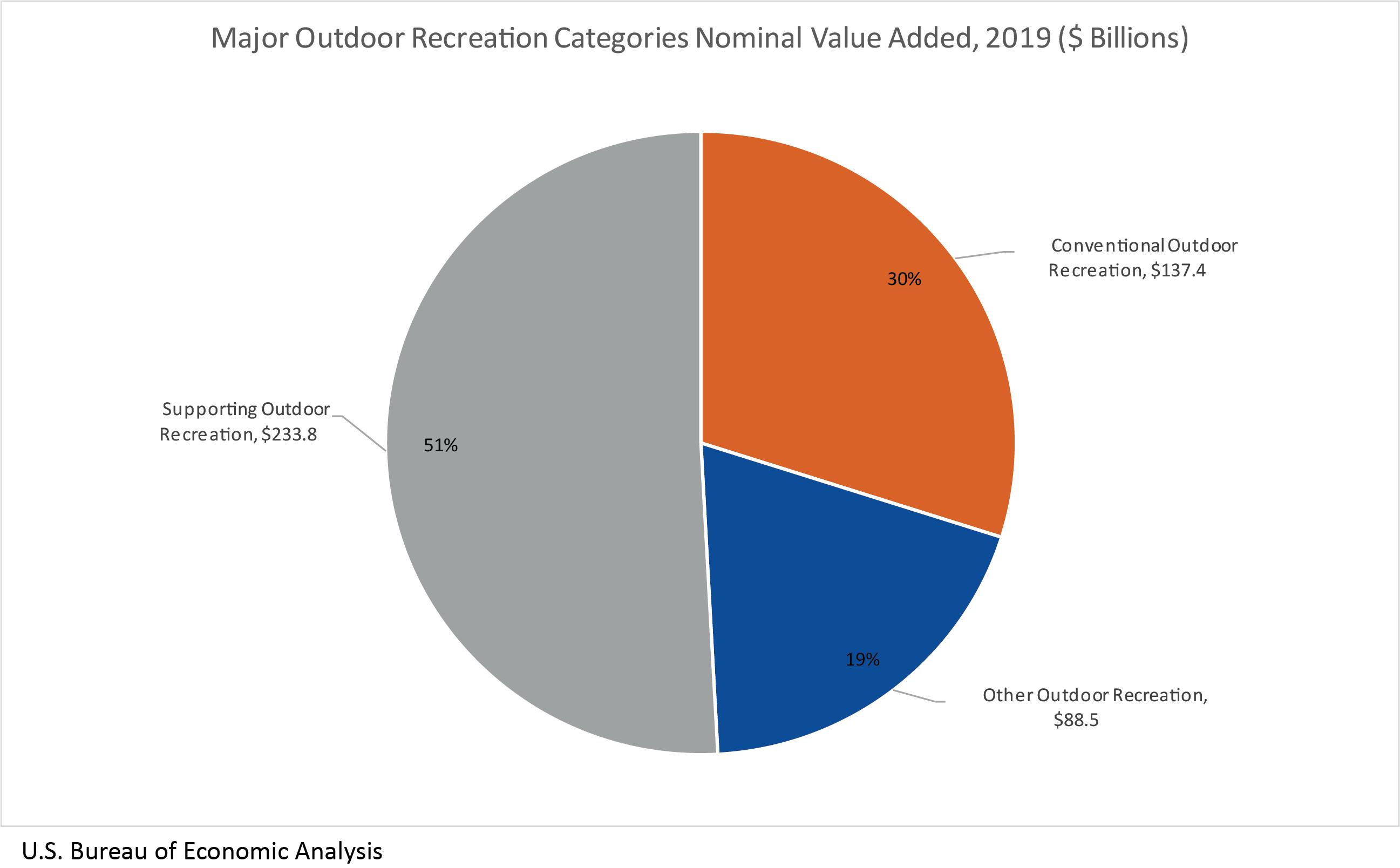 Chart: Major Outdoor Recreation Categories Nominal Value Added, 2019 ($ Billions)