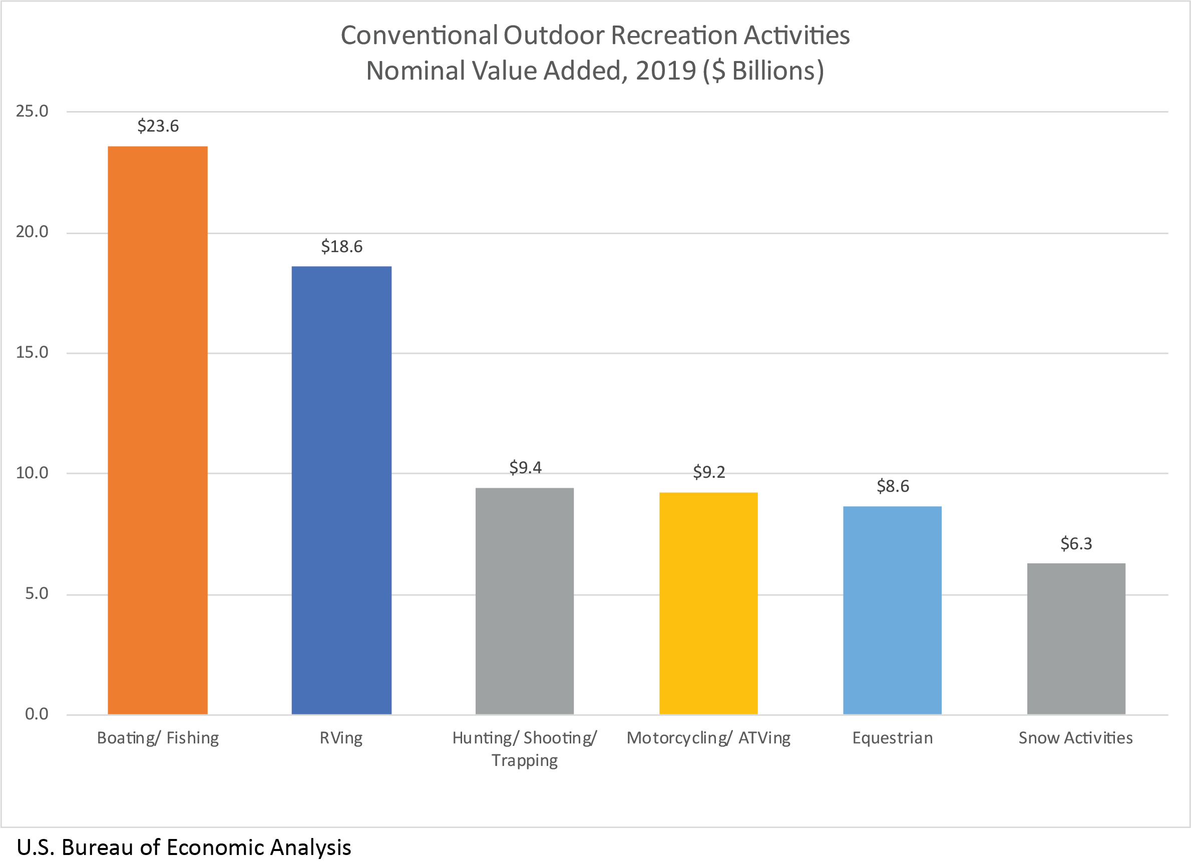 Chart: Conventional Outdoor Recreation Activities Nominal Value Added, 2019 ($ Billions)