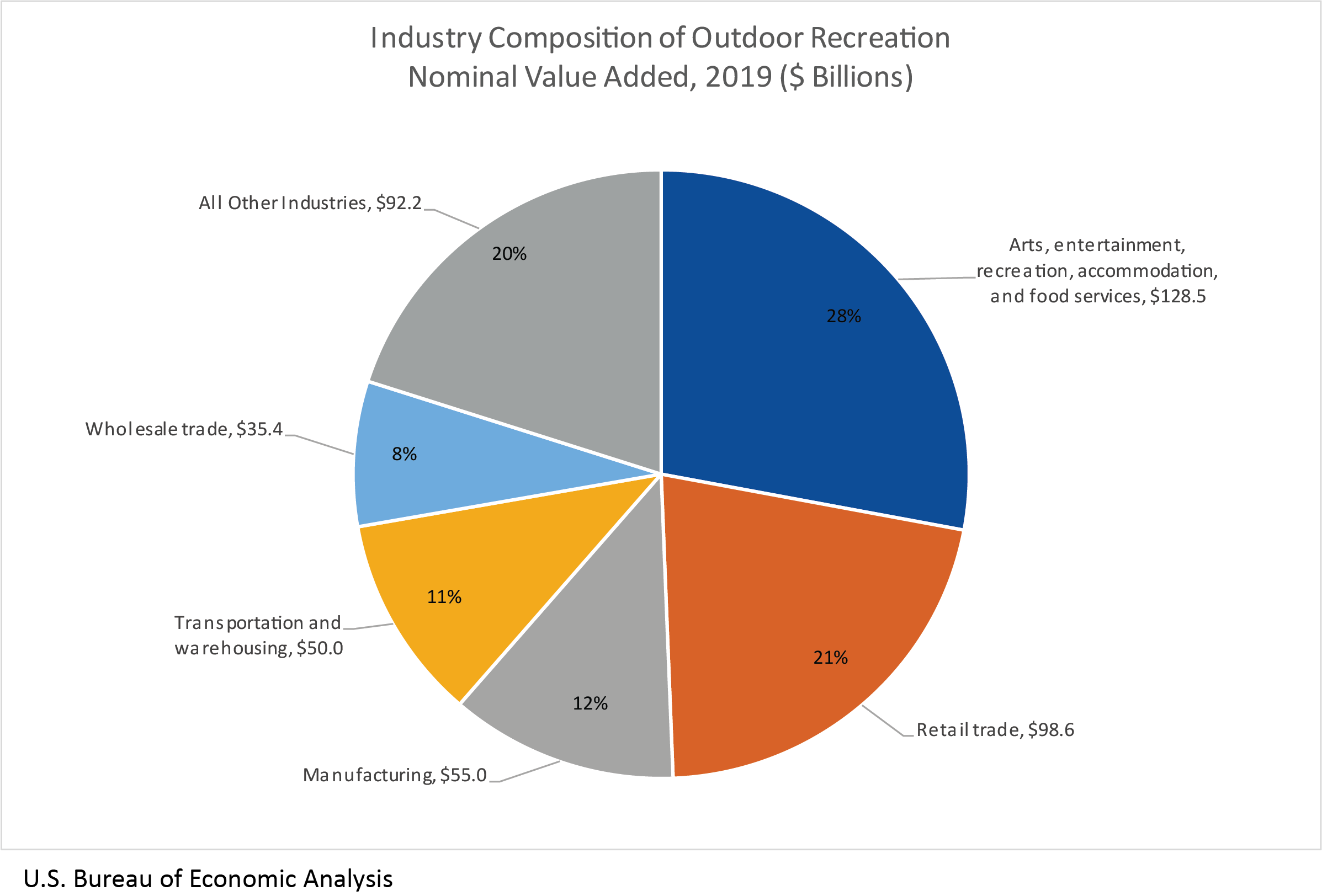 Industry Composition of Outdoor Recreation Nominal Value Added, 2019 ($Billions)