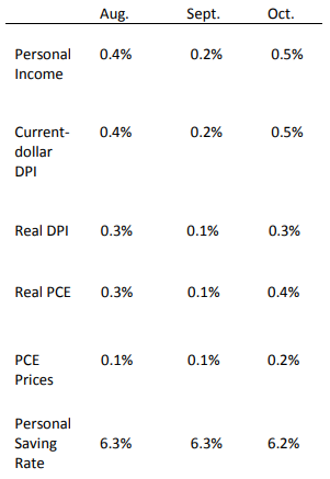 Personal Income Table, October 2018