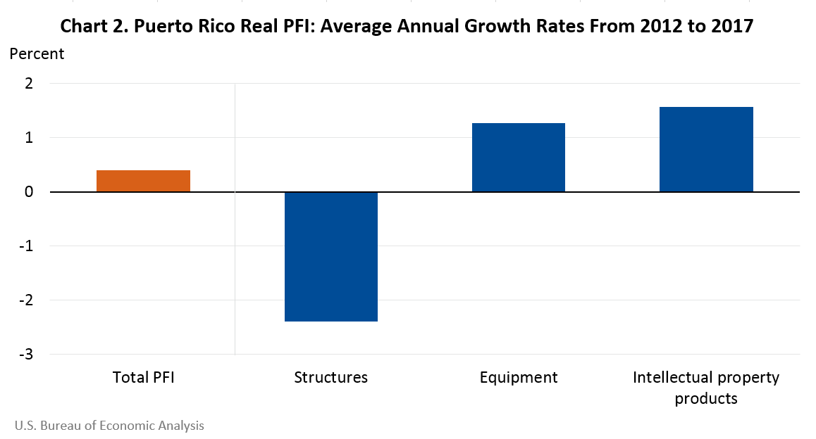 Puerto Rico Real PFI: Average Annual Growth Rates from 2012 to 2017