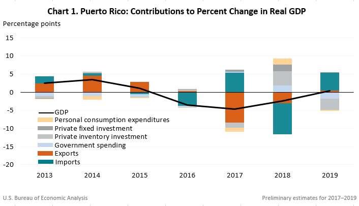 Chart: Puerto Rico: Contributions to Percent Change in Real GDP