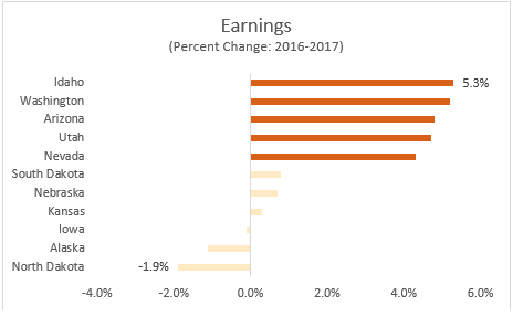 Earnings | Percent Change: 2016-2017