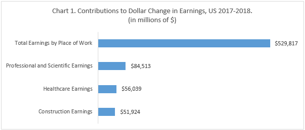 Chart 1. Contributions to Dollar Change in Earnings, US 2017-2018