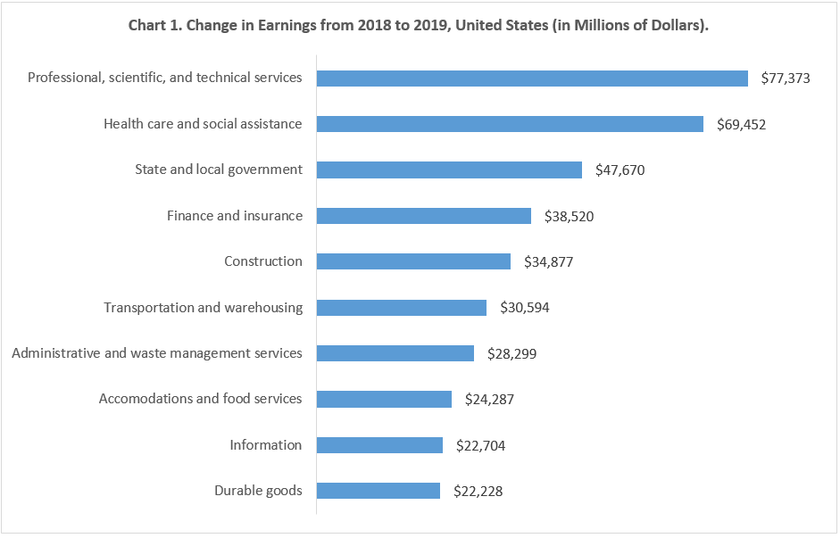 Chart 1. Change in Earnings from 2018 to 2019, United States (in Millions of Dollars)