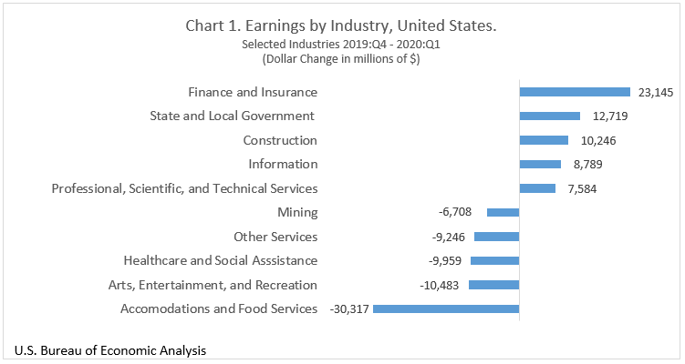 Chart 1, Earnings by Industry, United States, Selected Industries 2019:Q4-2020:Q1