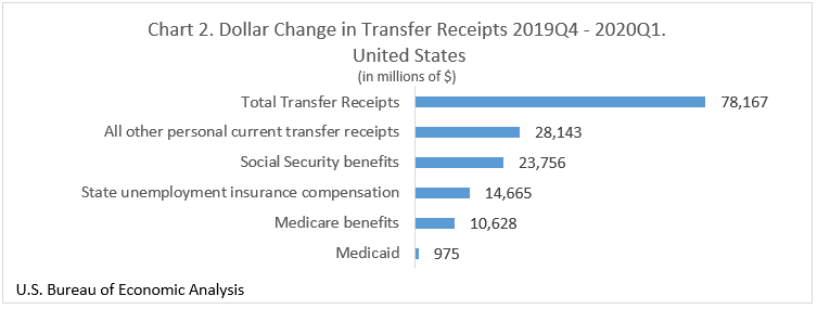 Chart 2, Dollar Change in Transfer Receipts 2019:Q4-2020:Q1, United States