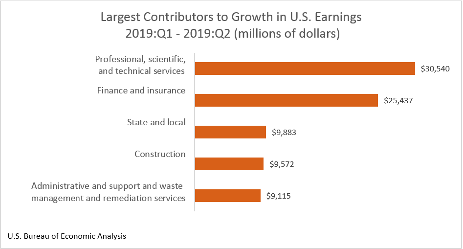 Chart: Largest Contributors to Growth in U.S. Earnings 2019:Q1 – 2019:Q2