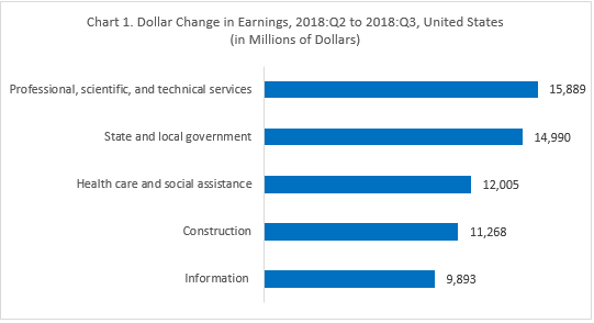 Dollar Change in Earnings 2018:Q2-2018:Q3