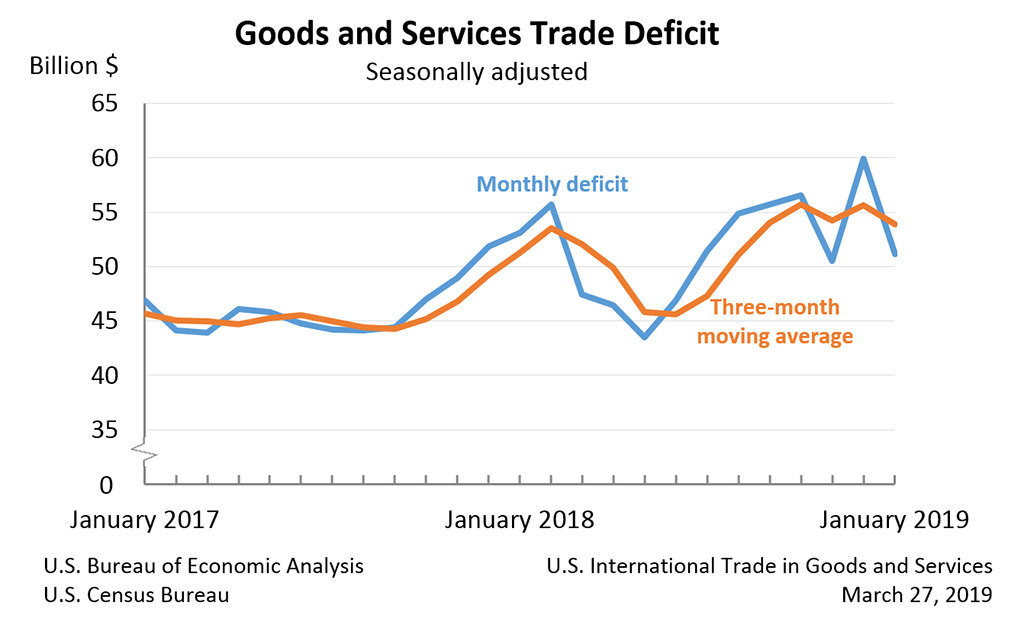 Goods and Services Trade Deficit, January 2019